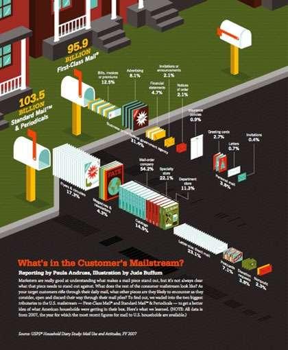 infografica posta