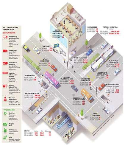 infografica traffico